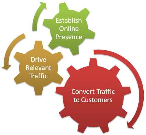 traffic-seo-concept, SEO, marketing, Traffic, Pageranks, FX777, FX777222999, Concept, Online marketing, Websites, Blogging