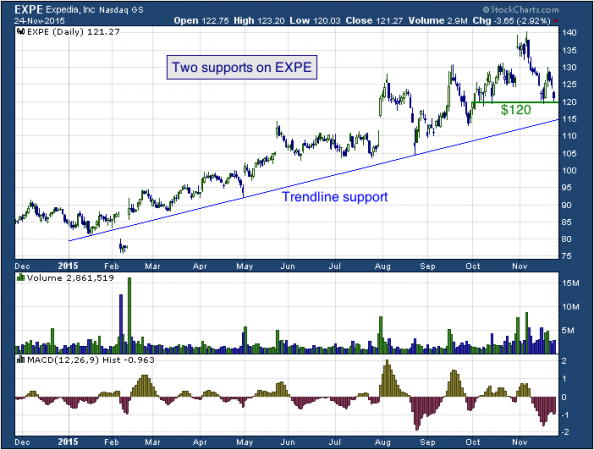 1-year chart of Expedia (NASDAQ: EXPE)