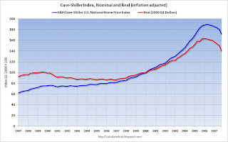 Case-Shiller Nominal and Real