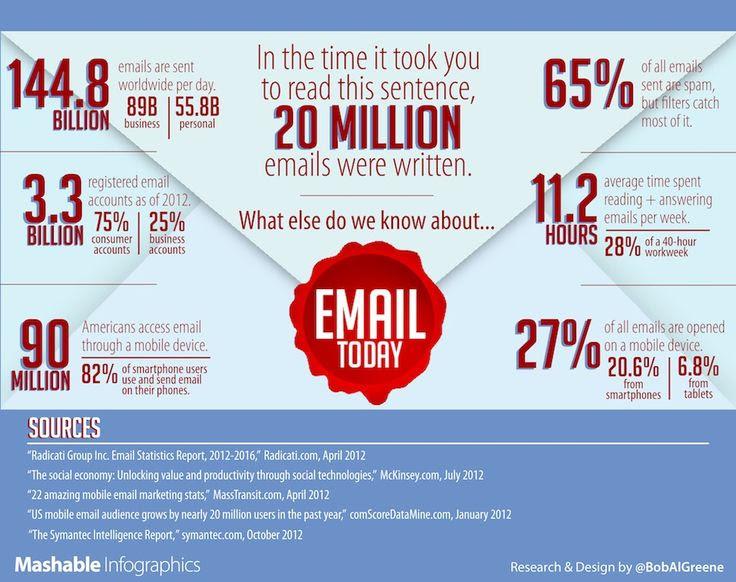 Did You Know 144.8 Billion Ema