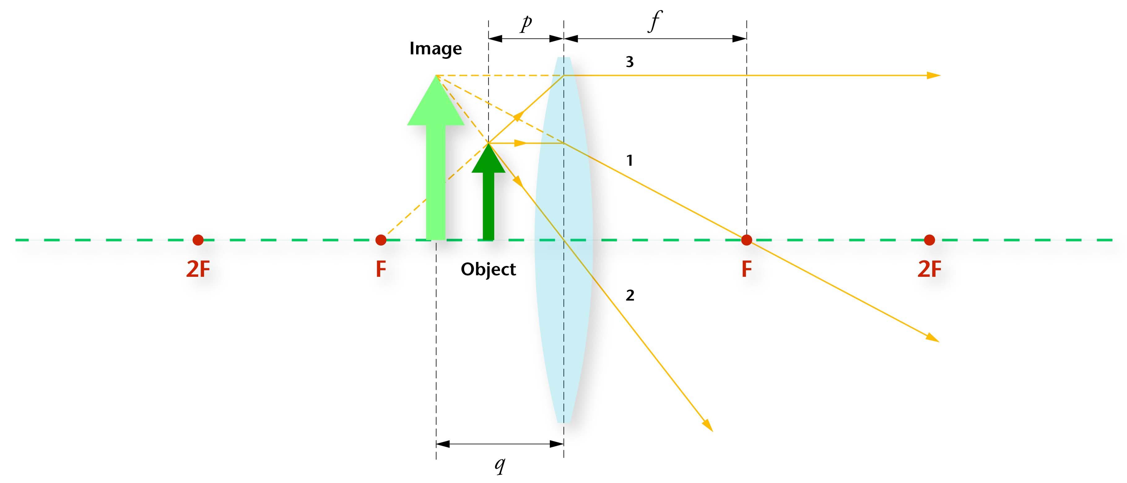 Concave Lens Ray Diagram Wiring Diagram