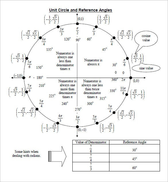 Unit Circle Chart Template - 18+ Free Sample, Example, Format ...