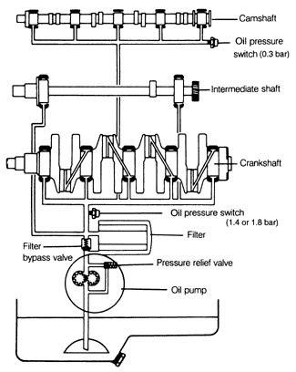 VW Golf 2, Jetta 2: 7. Lubrication System
