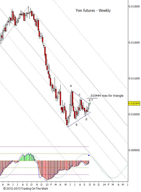 Yen weekly chart with bearish triangle