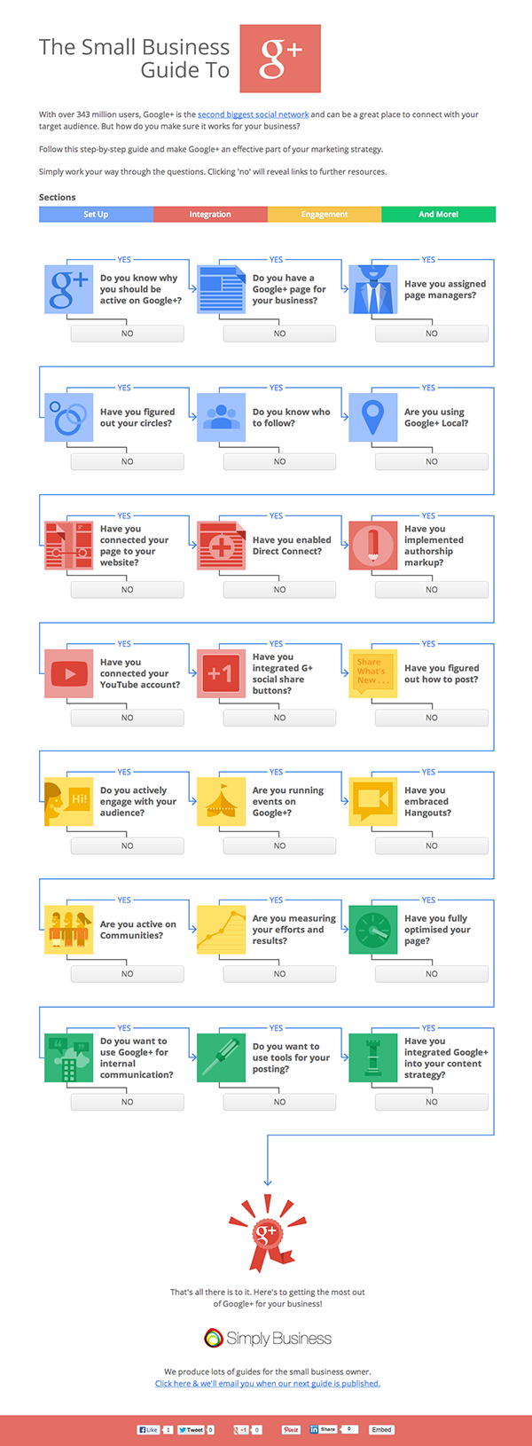 infographie guide google+