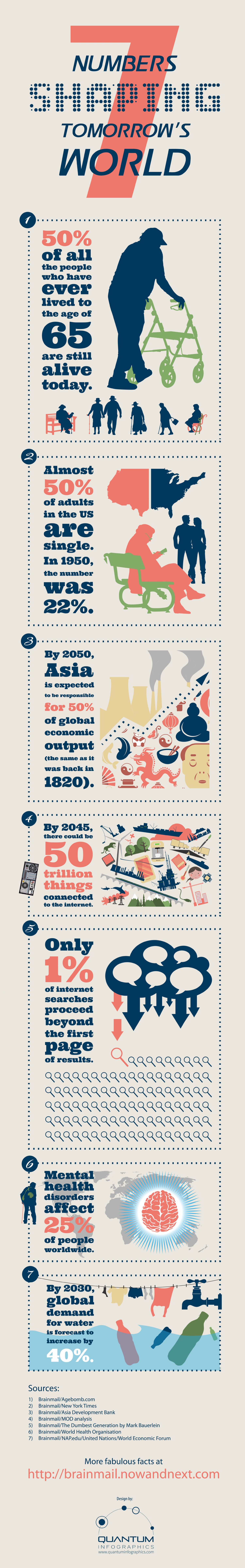 Infographic: 7 Numbers Shaping Tomorrow's World