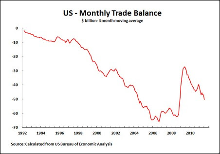 11 08 01 Trade Balance 3 Monthly Moving Average