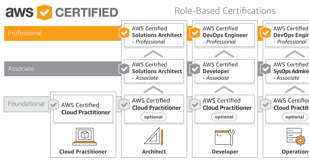 Virtualization & Cloud Technology: AWS Certification Road Map