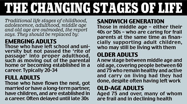 THE CHANGING STAGES OF LIFE