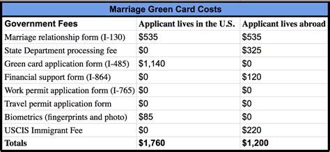 How Much Does a Marriage Green Card Cost in 2019?