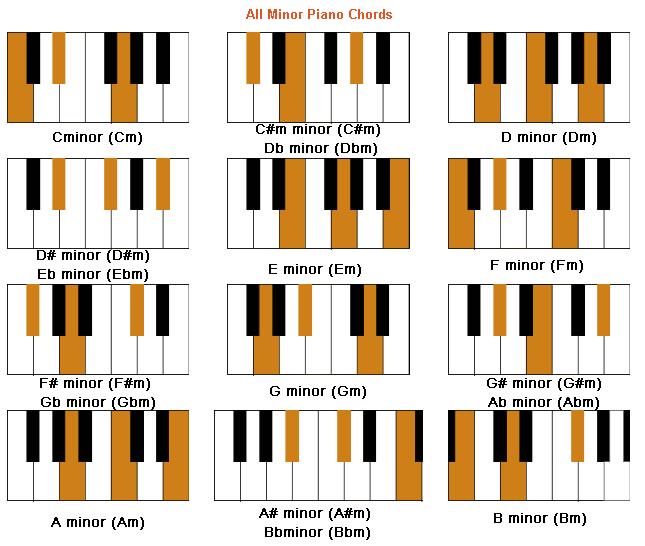 Chord Piano Lagu Tinggal Kenangan Coco Soft