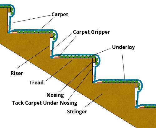 gripper underlay carpet