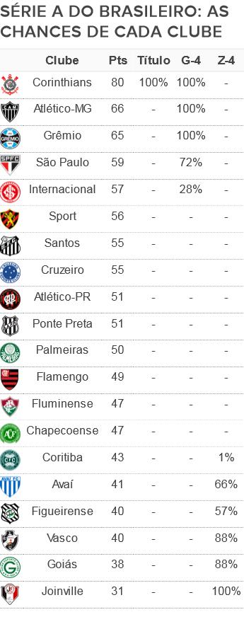 Tabela chances Série B 37ª rodada (Foto: GloboEsporte.com)