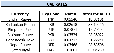 Exchange Rate Today Uae Dirham To Indian Rupee لم يسبق له مثيل