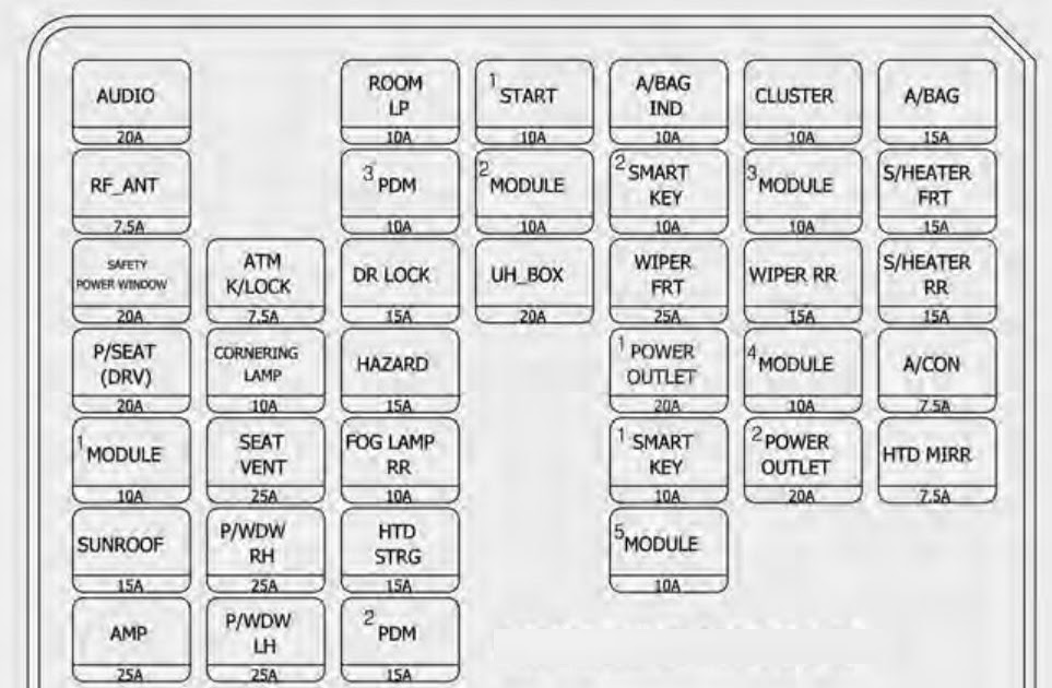 Kium Sportage Fuse Box Diagram