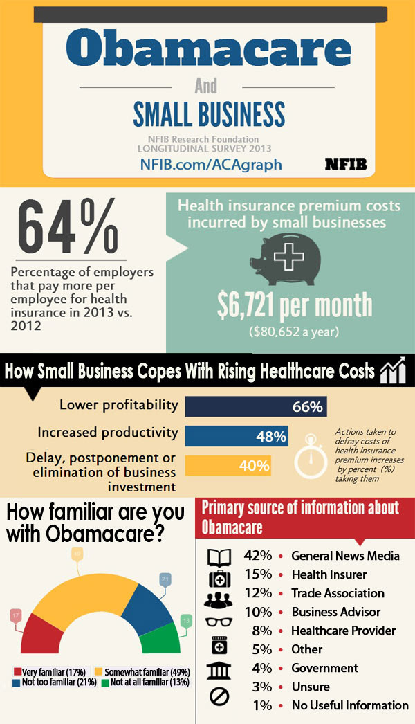 Introduction to the Affordable Care Act, Part 1 | NFIB