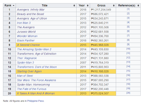 Highest Grossing Film In The Philippines Of All Time