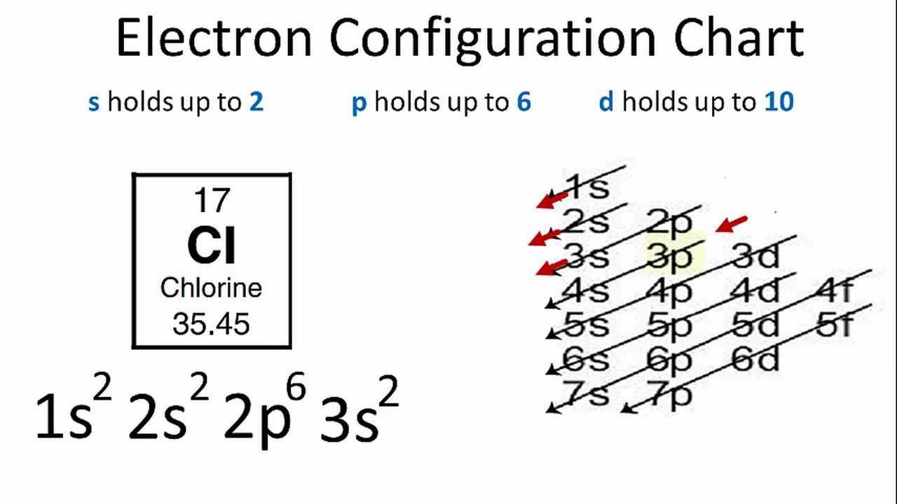 Chlorine Electron Configuration - YouTube