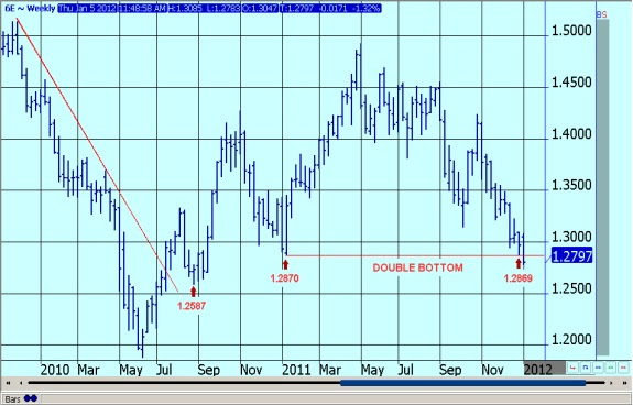 EURO CURRENCY FUTURES - WEEKLY CONTINUATION