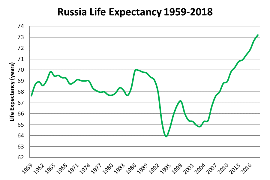 Image result for Russian life span
