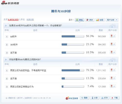 新浪网上调查大部分人选择卸载腾讯QQ