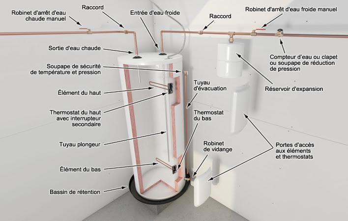 Branchement électrique du réservoir d'eau chaude commencé à fréquenter un mec noir