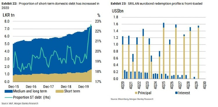 A key weakness for Sri Lanka is high proportion of short-term debt: Morgan Stanley