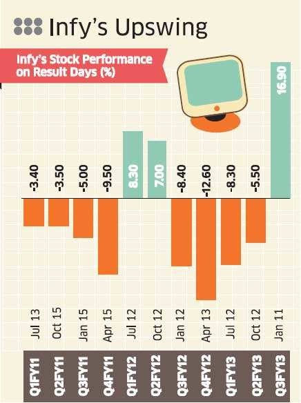 Simply put, this means if the underlying Infy stock rises, the institutions add more calls to the straddle and if it falls they add more puts.