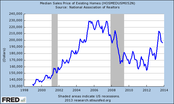 http://www.doctorhousingbubble.com/wp-content/uploads/2013/12/nar-existing-median-home-price.png