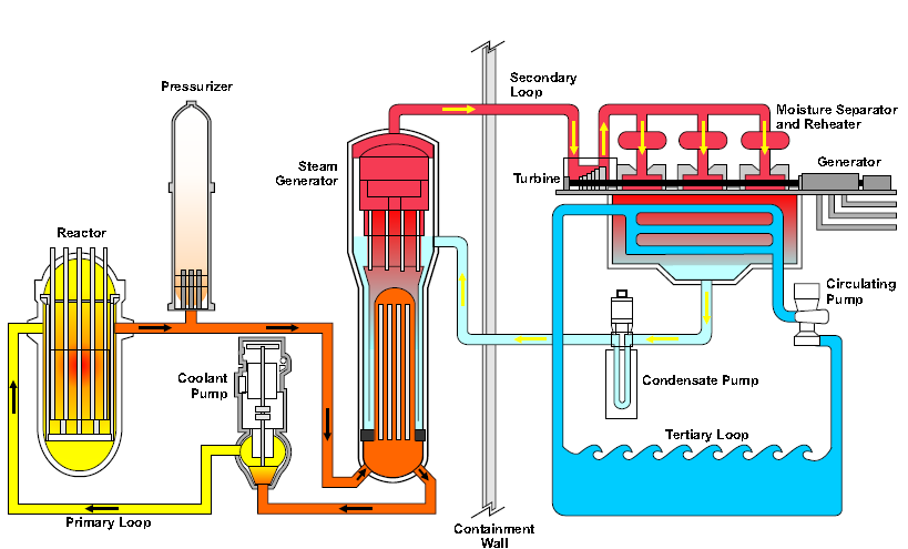 nuclear power plant layout and operation san onofre nuke waste dump info: nuclear power plant basics kudankulam nuclear power plant diagram