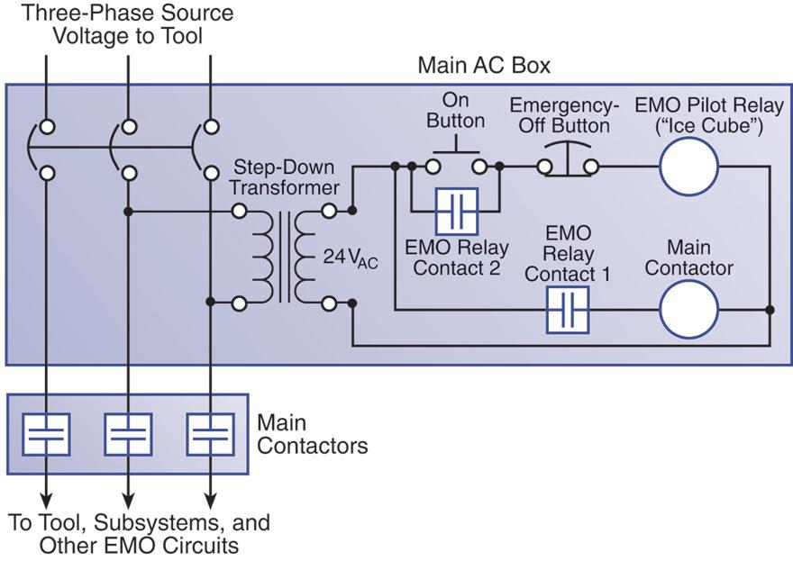 Emo Wire Diagram