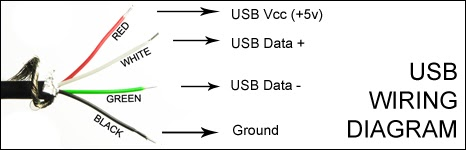 Usb Color Wiring Diagram on sata to usb wiring-diagram, micro usb wiring-diagram, usb wire diagram, headphone wiring-diagram, usb to rs232 wiring-diagram, sub wiring-diagram, ide to usb wiring-diagram, usb cable diagram, usb 2.0 diagram, usb 3.1 type-c connector, usb connections diagram, mini usb wiring-diagram, gps wiring-diagram, powerflex 753 wiring-diagram, usb headset wiring diagram, usb keyboard wiring-diagram, usb to rj45 wiring-diagram, e4od wiring-diagram, midi to usb wiring-diagram, usb to ps2 wiring-diagram,