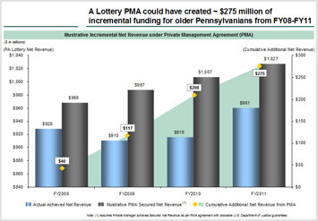 A Lottery PMA could have created -$275 of incremental funding for older Pennsylvanians fro FY08-FY11