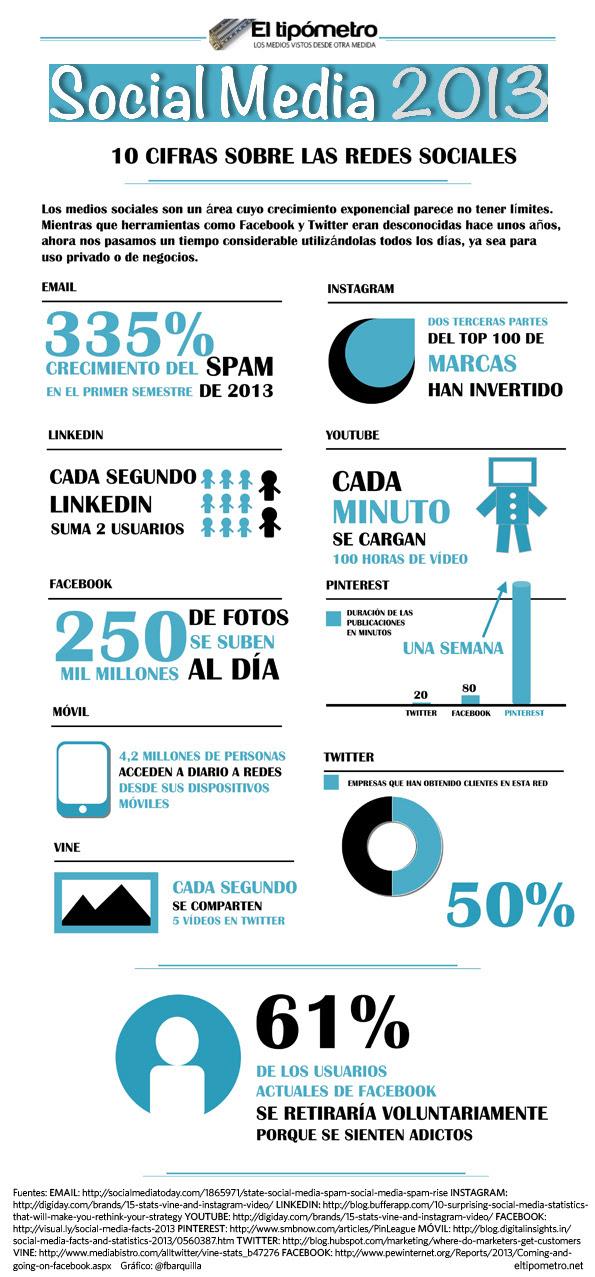 Cifras Redes Sociales