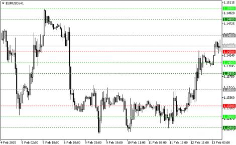Indicator forex weekly keylevels