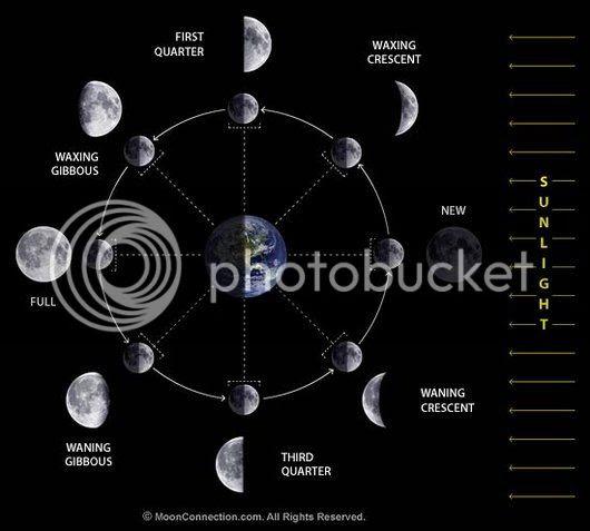 QHyseni's Moon phase diagram