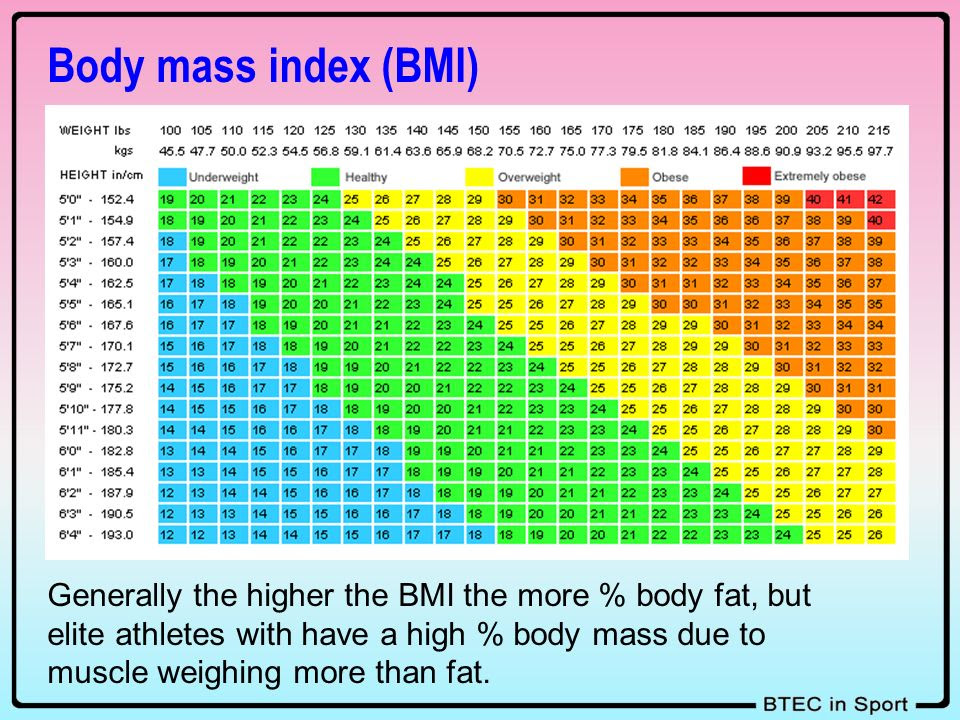body fat percentage by athlete