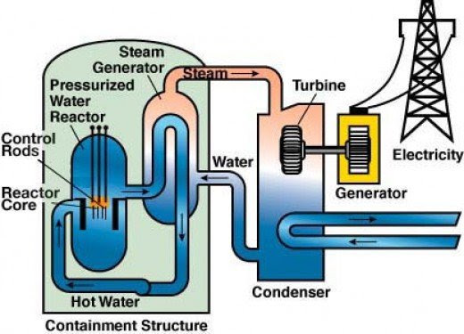 Rationally Speaking: Understanding Nuclear Power, Part 3 ...