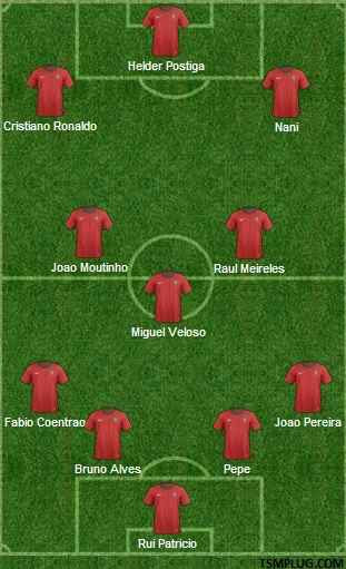 Portugal 2014 World Cup Team Squad (Expected Line-up)