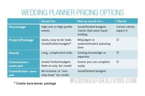 Q: How Do I Price my Wedding Planner Services?   WFAL384