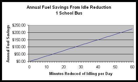 Annual Savings From Idling Reduction For One School Bus