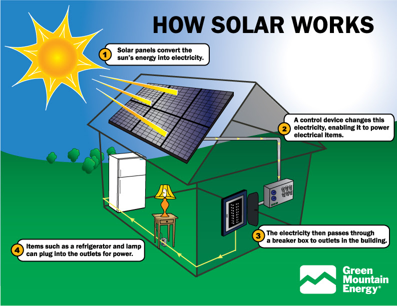 How do i get solar panels for