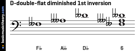basicmusictheory.com: D-double-flat diminished triad chord