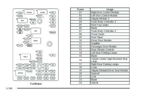 2006 Envoy Fuse Diagram Gota Wiring Diagram