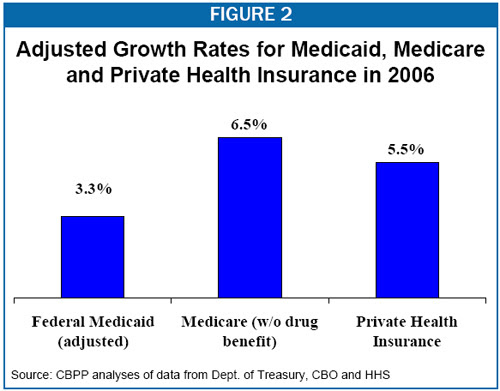 Group Health Insurance: Medicare And Group Health Insurance