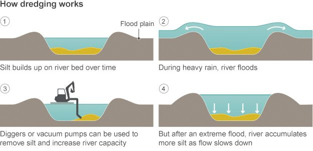 Graphic: How dredging works