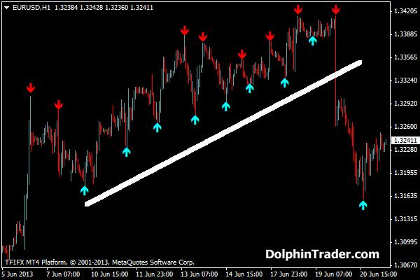 Binary options arrow indicator | Investing Post