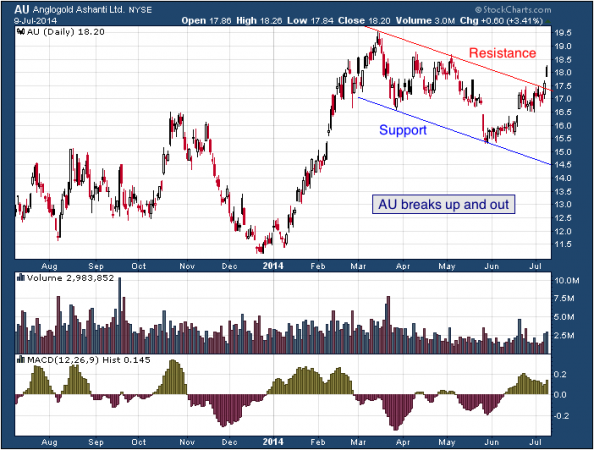 1-year chart of AU (AngloGold Ashanti Limited)