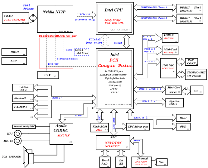 Laptop Motherboard Schematic Diagram