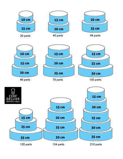 nombre parts gateaux ronds ( hauteur 8 cm par étage